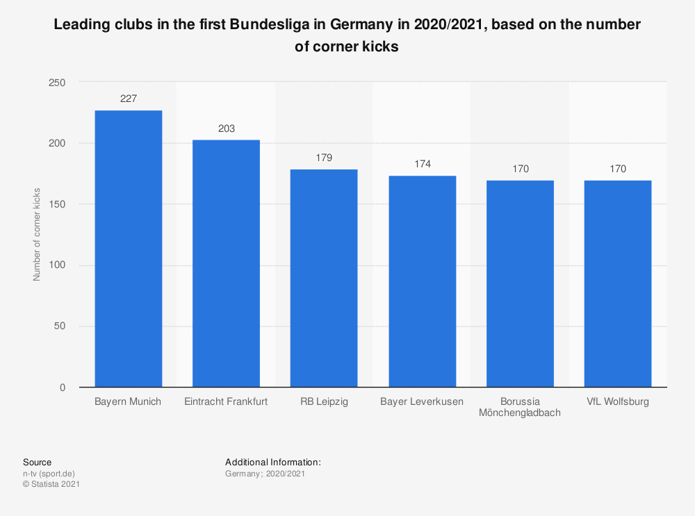 Statistic: Leading clubs in the first Bundesliga in Germany in 2019/2020*, based on the number of corner kicks (25 day of matches)   Statista